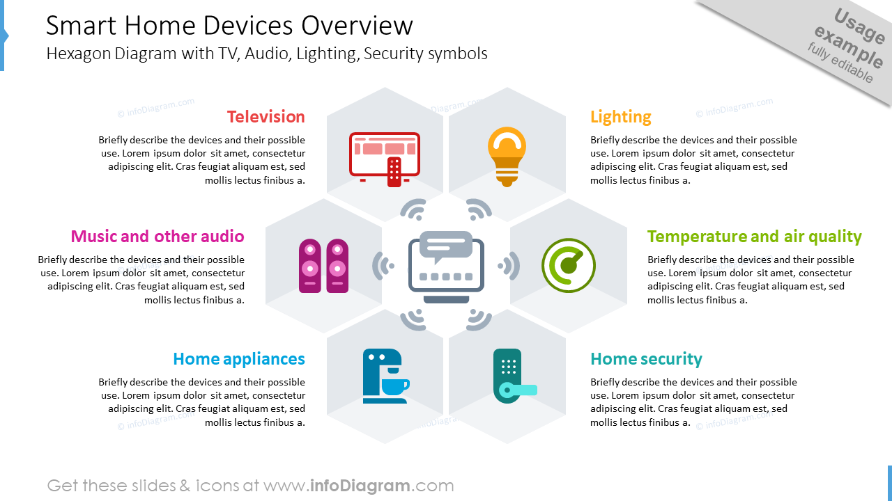Smart home devices overview