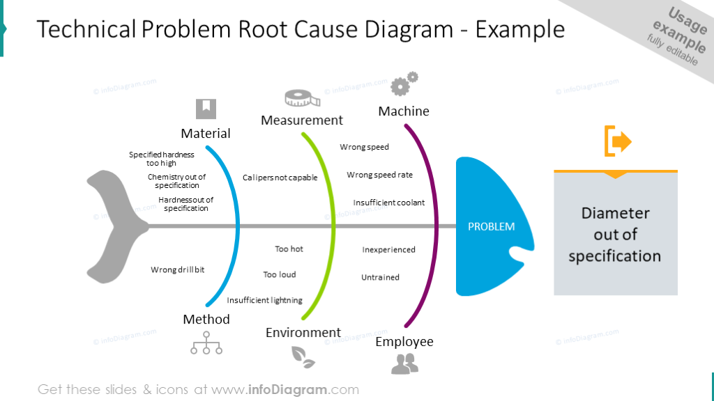 Technical Problem Root Cause chart