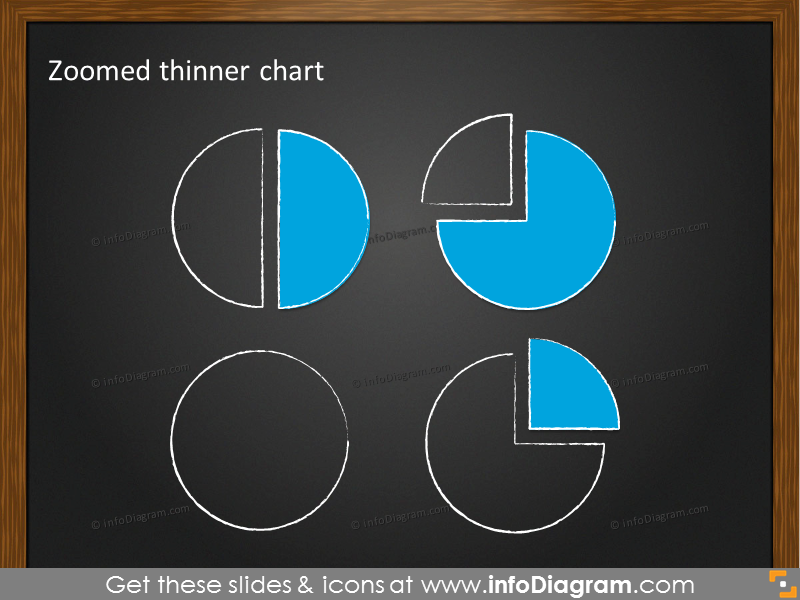 Zoomed thinner pie chart