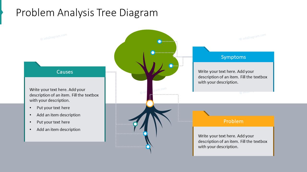 Problem analysis tree diagram
