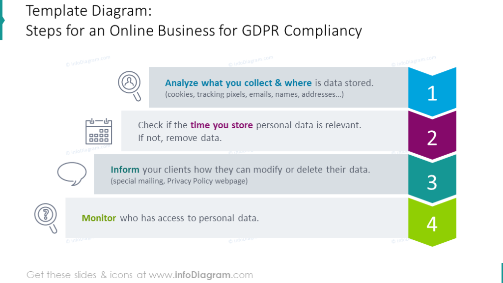 Steps for an online business for GDPR compliancy