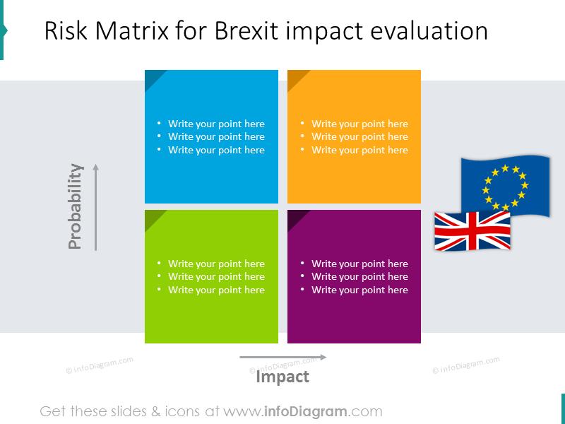Risk matrix for Brexit impact shown with matrix diagram