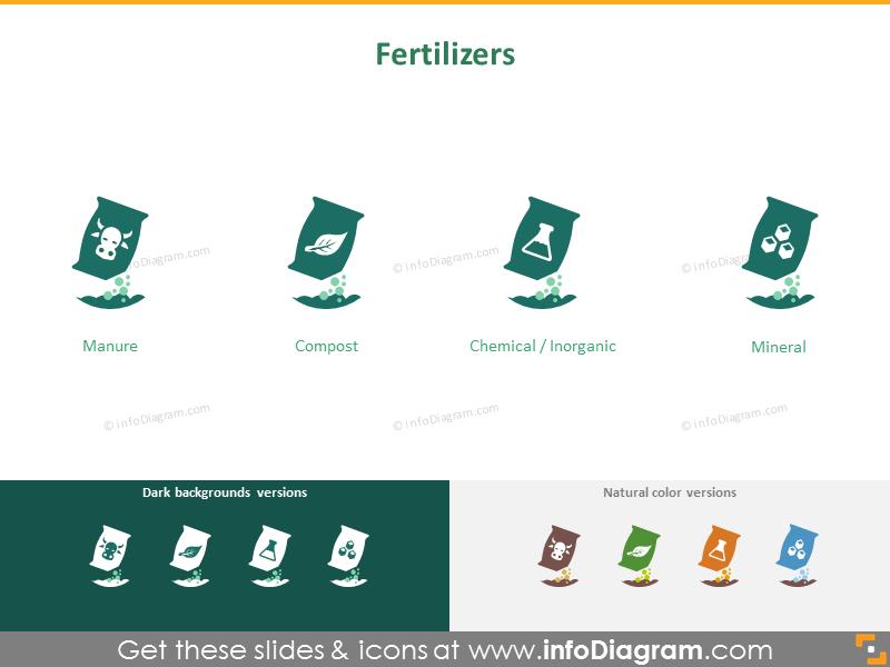 Crops cultivation: fertilizers