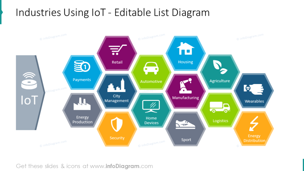Industries using IoT honeycomb diagram with flat icons