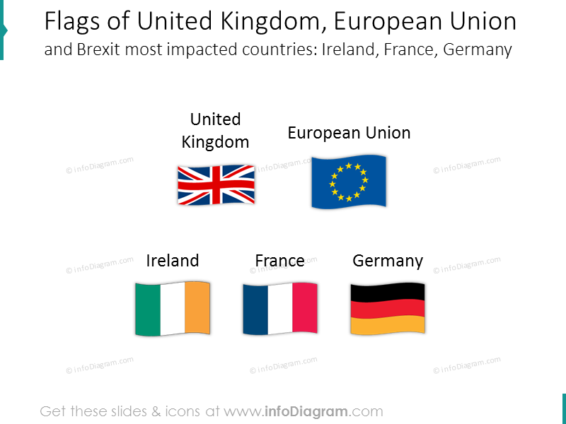 Flags of UK, EU and Brexit impacted countries: Ireland, France, Germany
