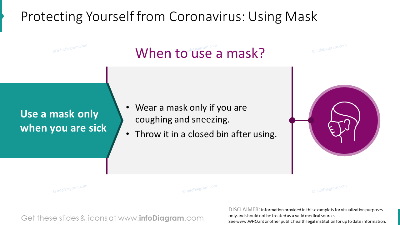 When to use a mask: Coronavirus protection slide