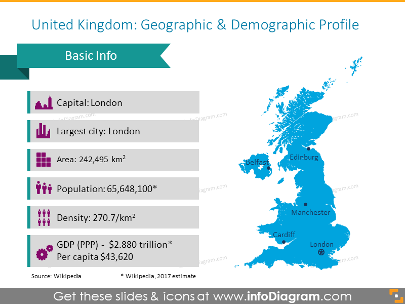 United Kindom geographic profile