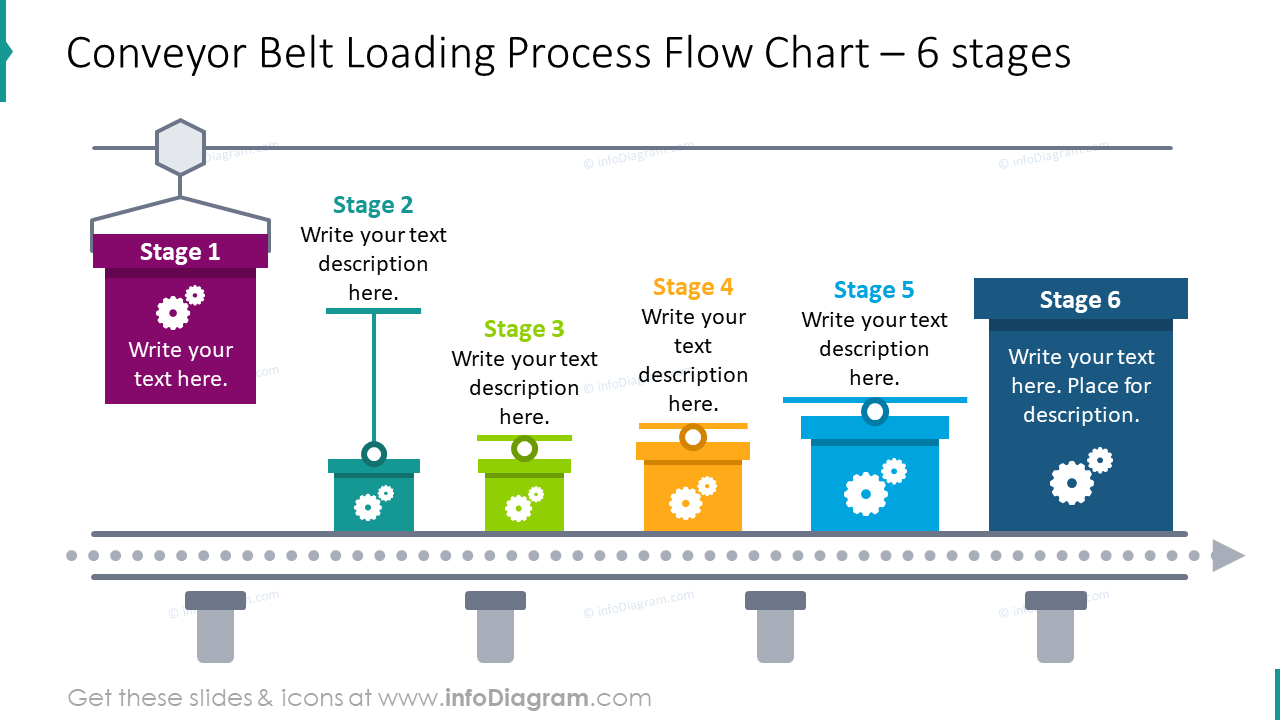 6 stages conveyor belt loading process showed with flow chart