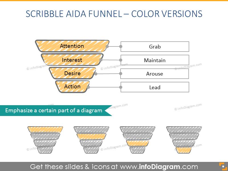 Scribble AIDA Funnel - Color Version