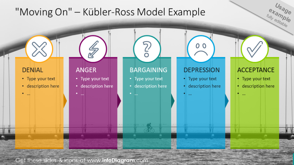 Kubler-Ross model with five items colorful diagram and outline icons
