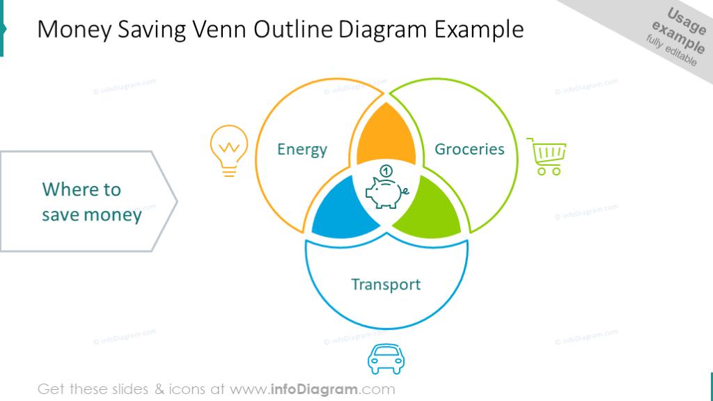 Money saving Venn diagram illustrated with icons