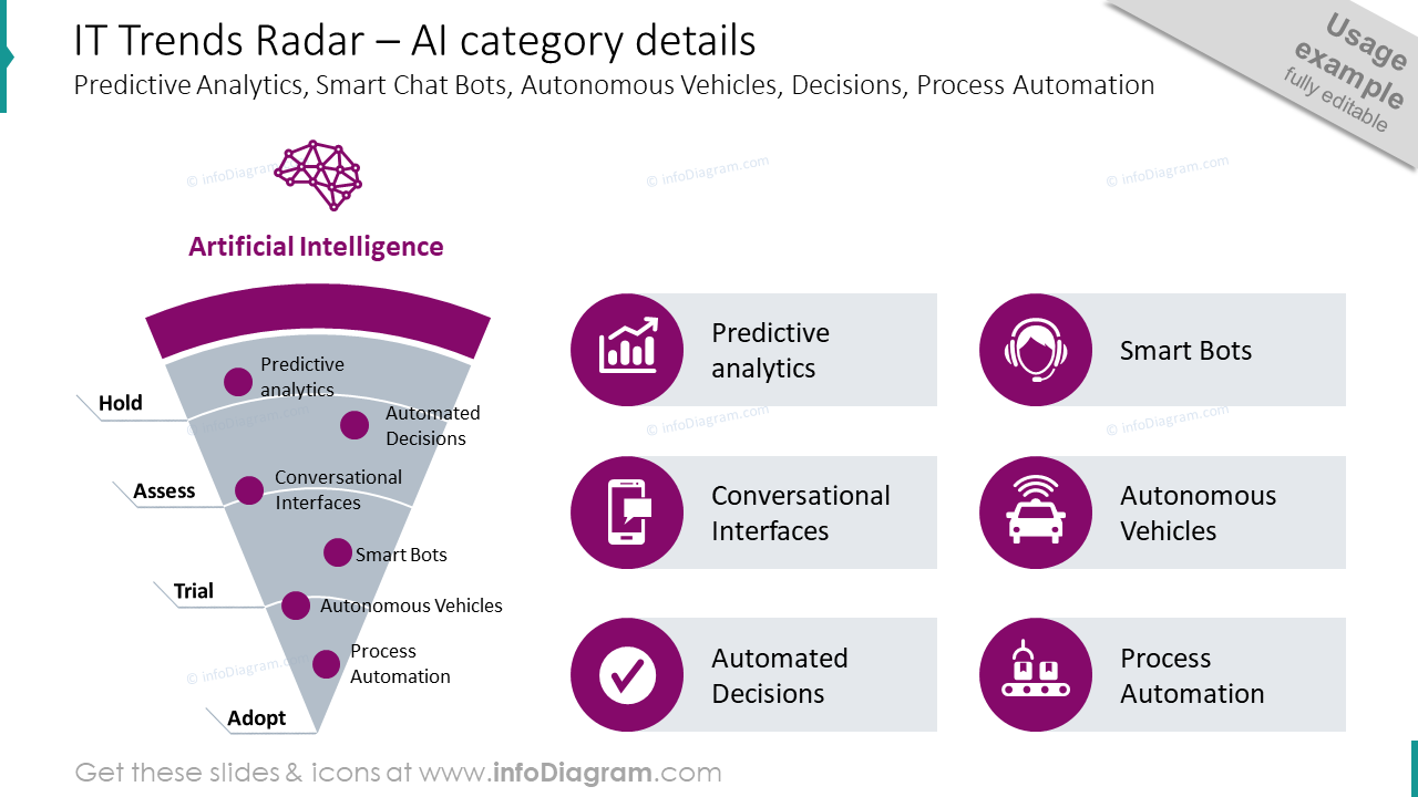 IT trends radar with AI category details