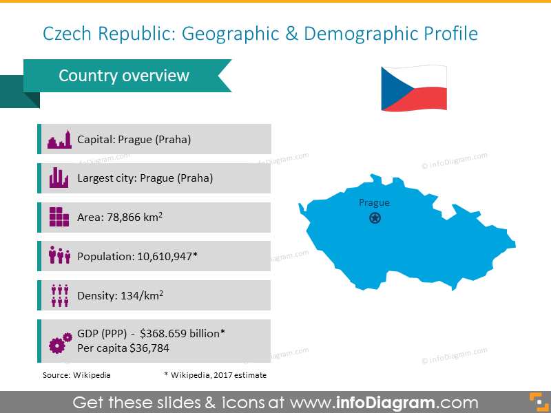 Czech republic geographic and demographic profile