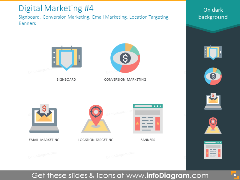 Signboard, conversion marketing, email marketing, location targeting