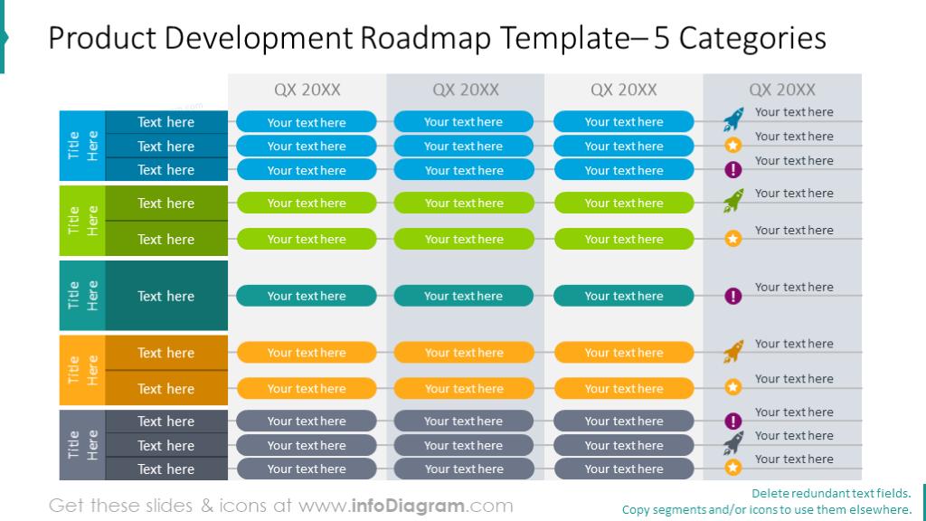 Five categories product development roadmap