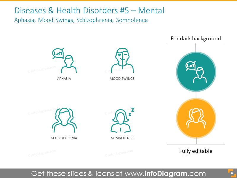Mental health disorders: aphasia, mood swings, schizophrenia, somnolence