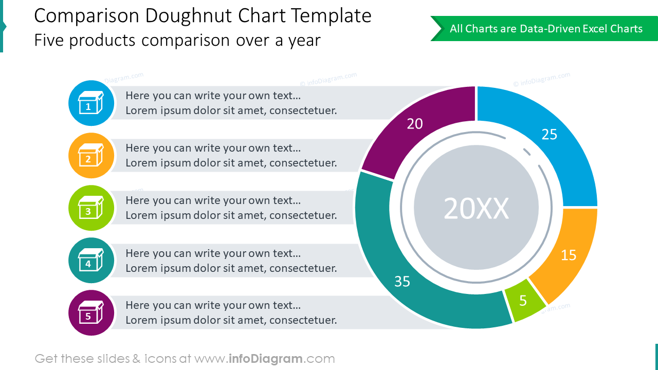 Comparison doughnut chart for 5 products