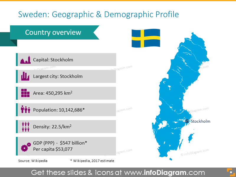 Sweden geographic and demographic map