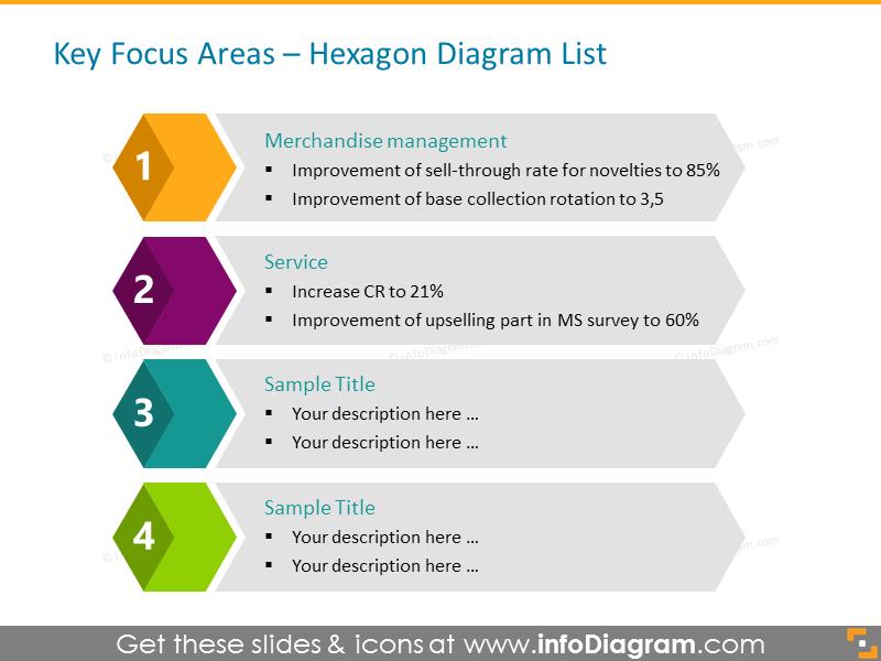 Retail Focus flat presentation modern diagram