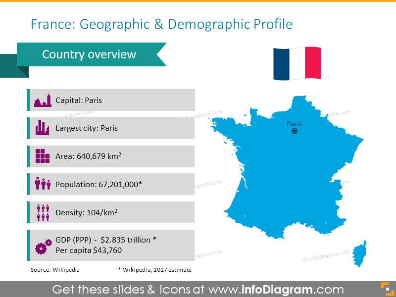 France geographic and demographic profile
