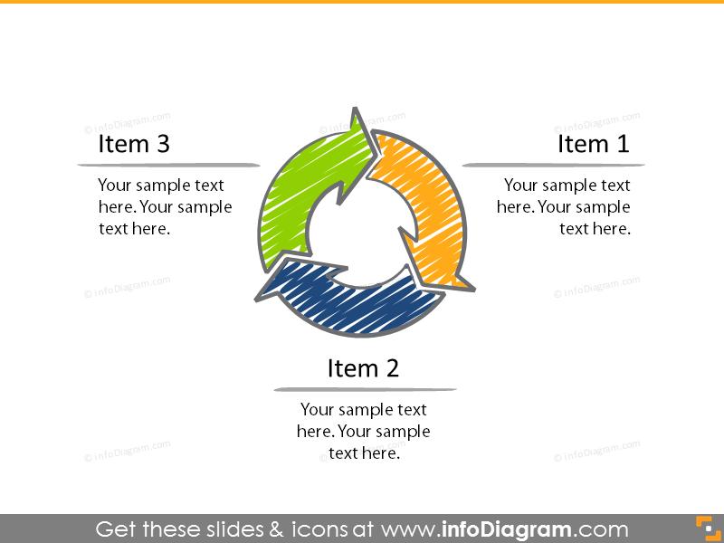 Cycle diagram with text description