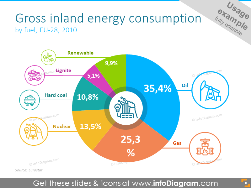 Gross inland energy consumption showed with round diagram and place for ...
