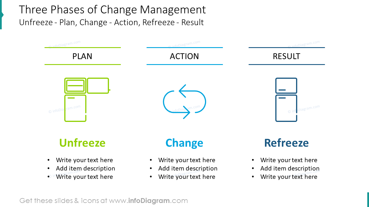 Three phases of change management template