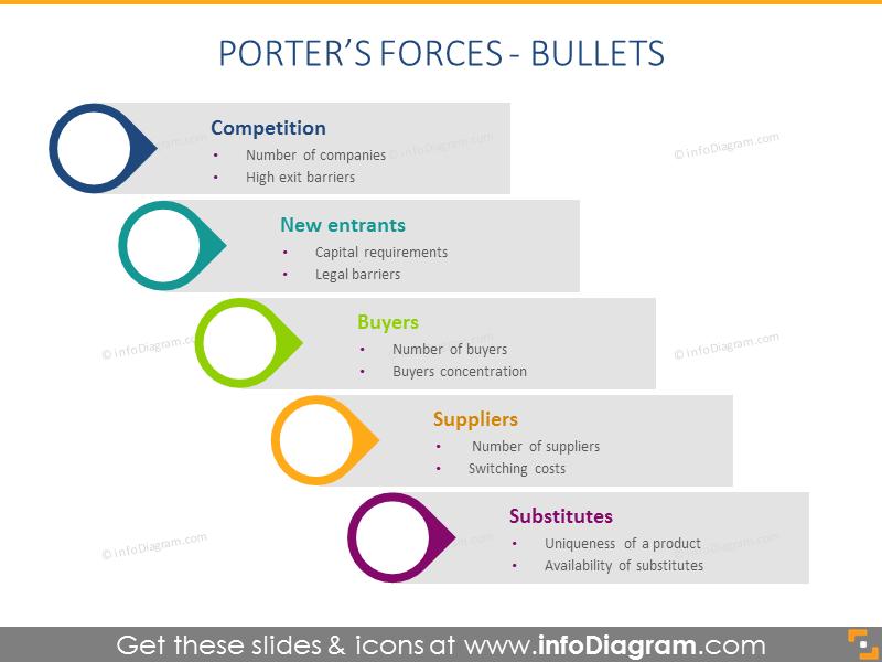Porter Forces modern bullet List flat template