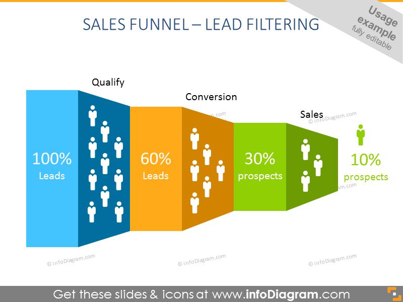 sales Funnel Infographics Landscape Diagram qualify convert sale
