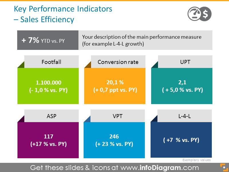 Key Performance Indicators - Sales Efficiency