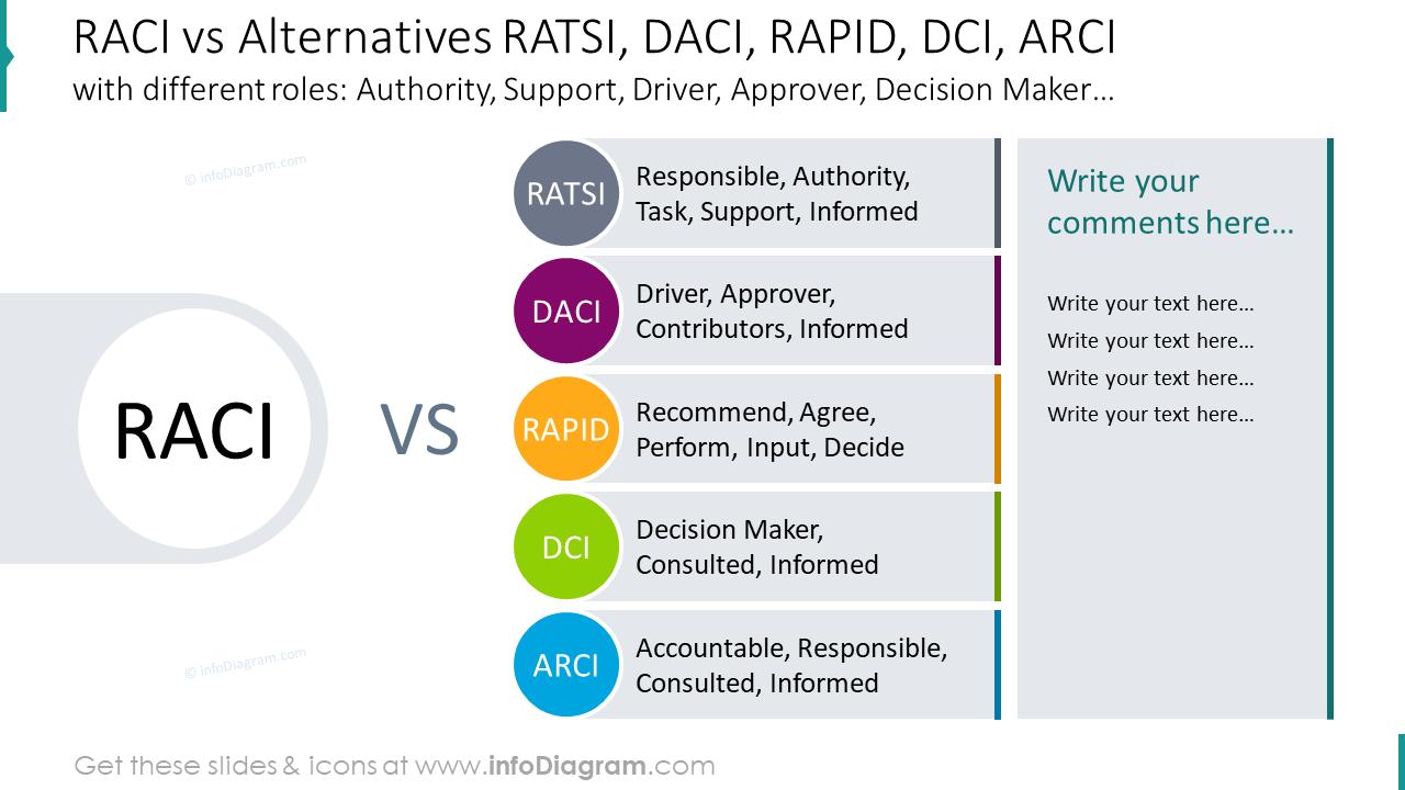 RACI vs alternatives RATSI, DACI, RAPID, DCI, ARCI  matrix