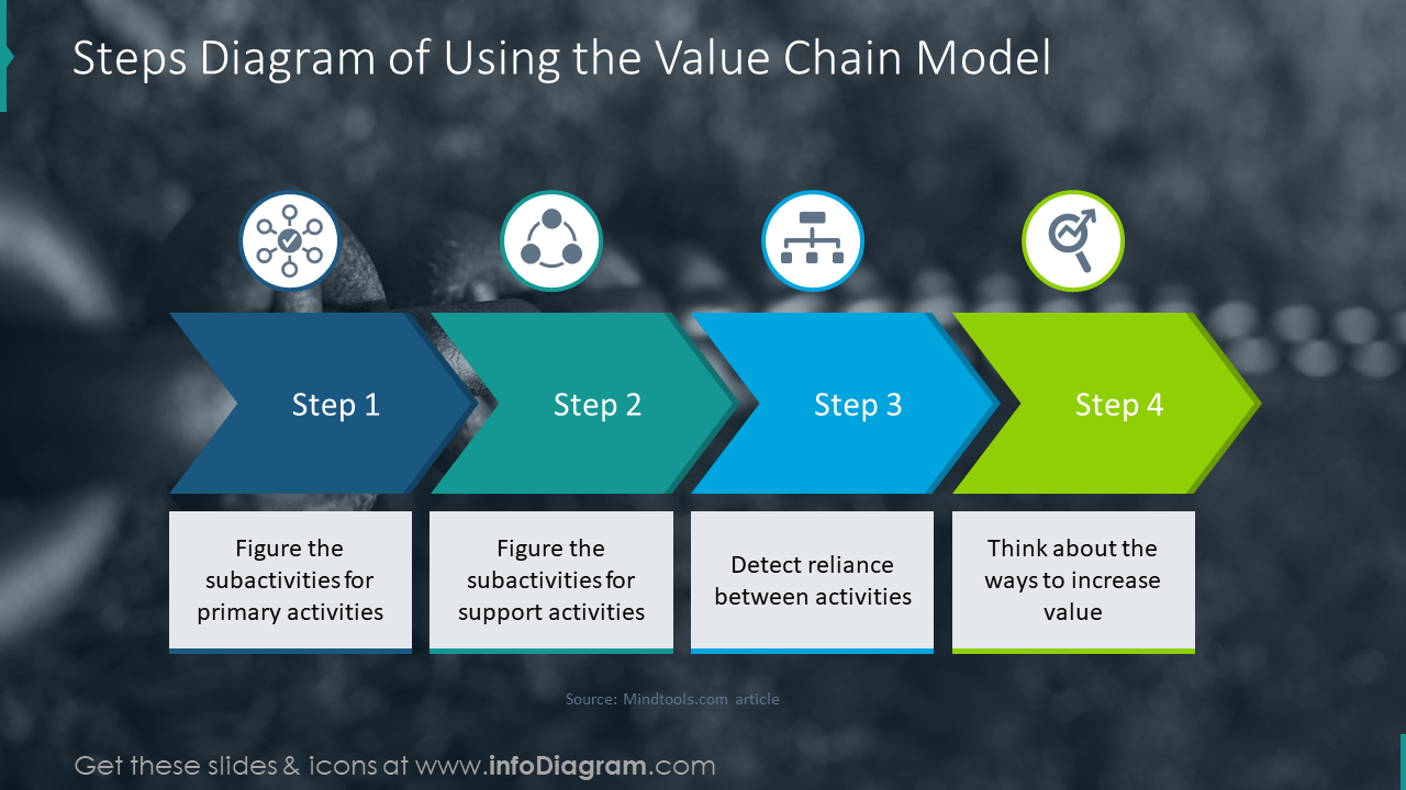 Step diagram: usage of value chain slide with text holders