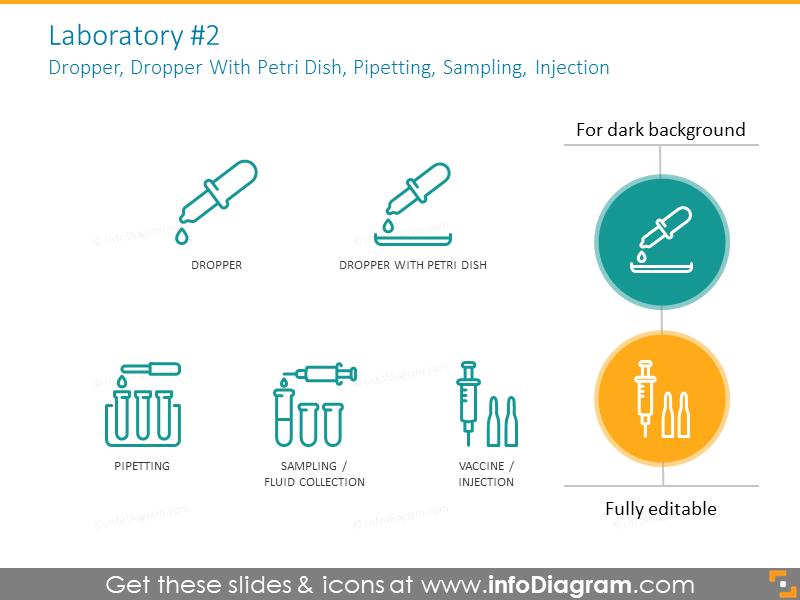 Laboratory symbols: dropper, petri dish, pipetting, sampling, injection
