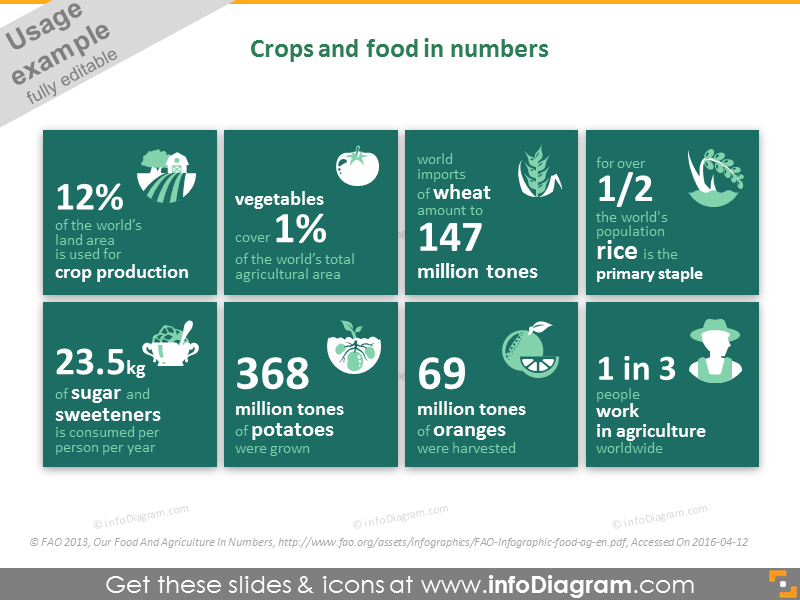 Crop cultivation, fruits and vegetables in numbers