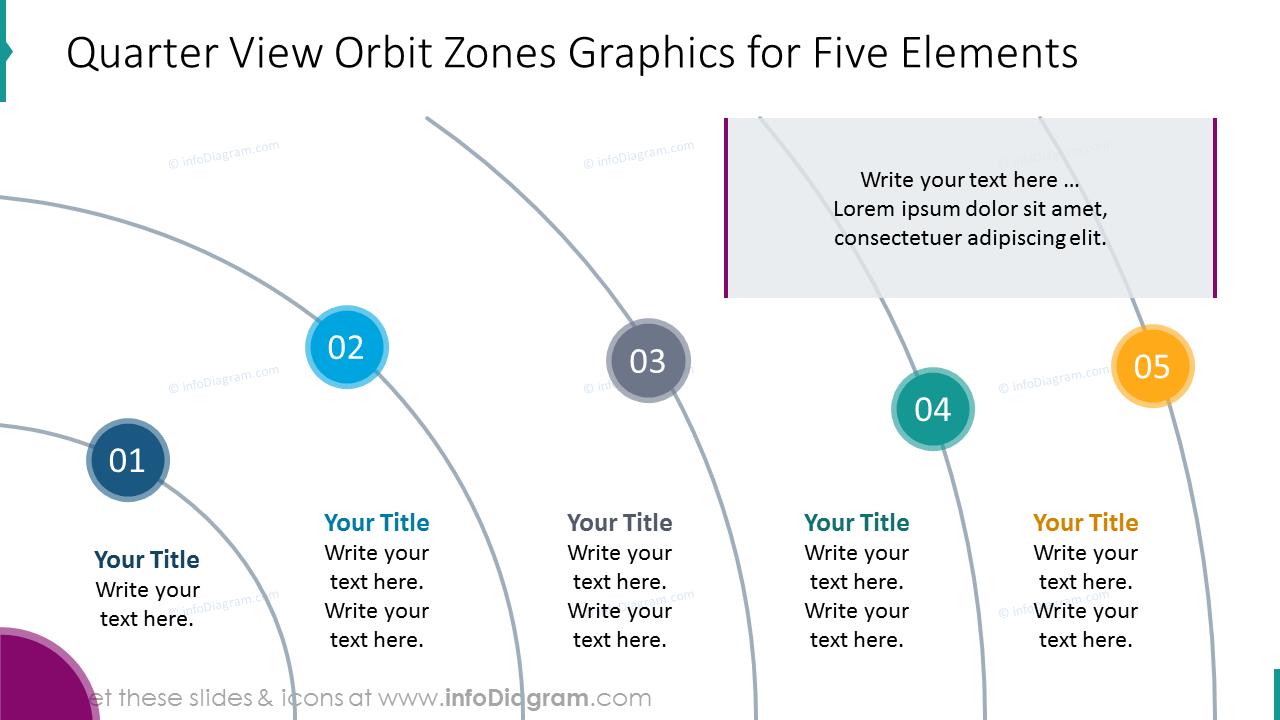 Quarter view orbit zones graphics for five elements