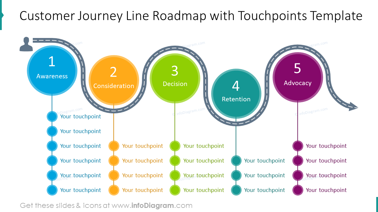 Customer journey line roadmap with touchpoints