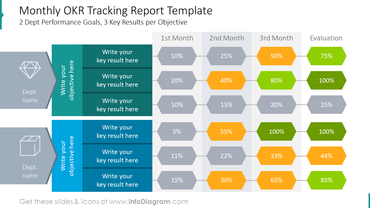 Monthly OKR tracking report template with performance goals for three key …