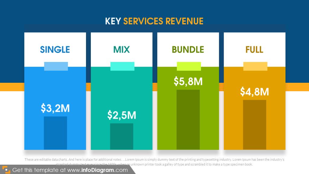Key services revenue