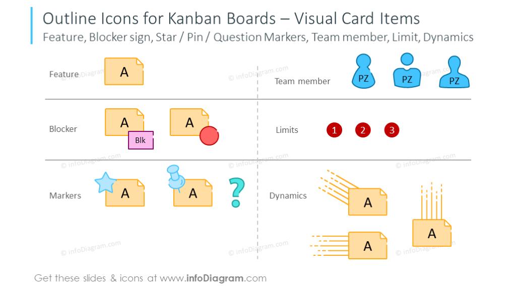 Icons for Kanban boards: Blocker sign, Star, Pin, Limit, Dynamics