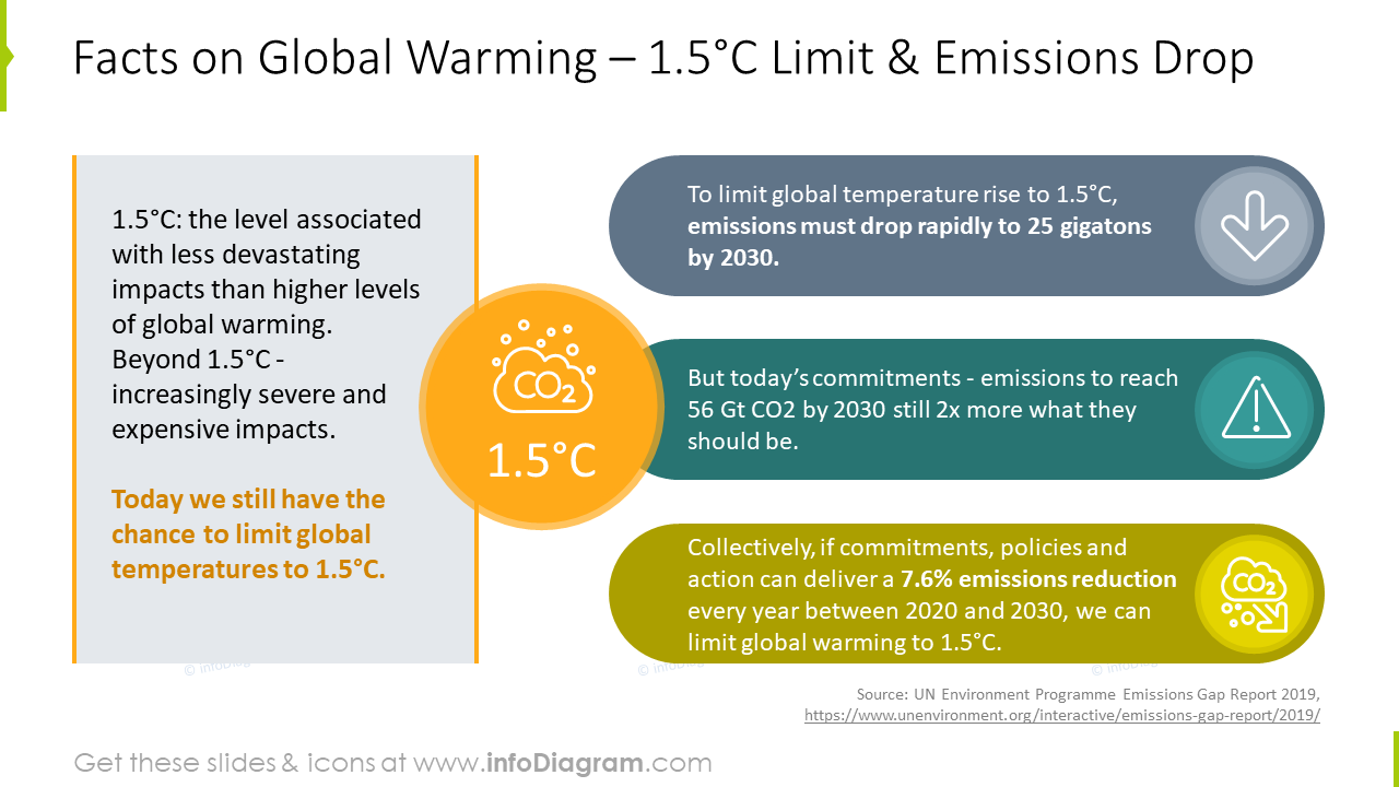 Facts on Global Warming infographics slide