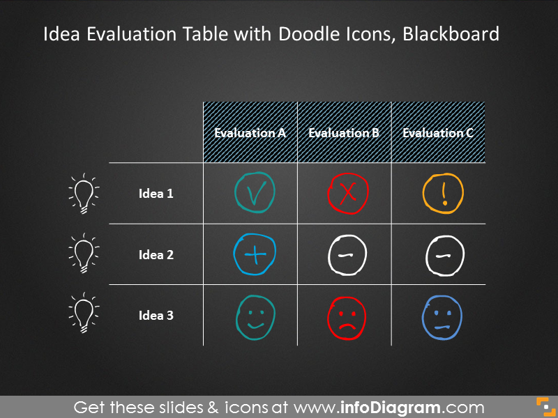 Idea evaluation table with doodle icons on blackboard