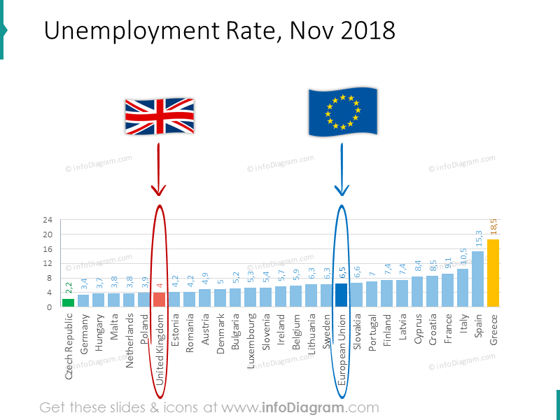 Unemployment rate shown with bar chart for November 2018