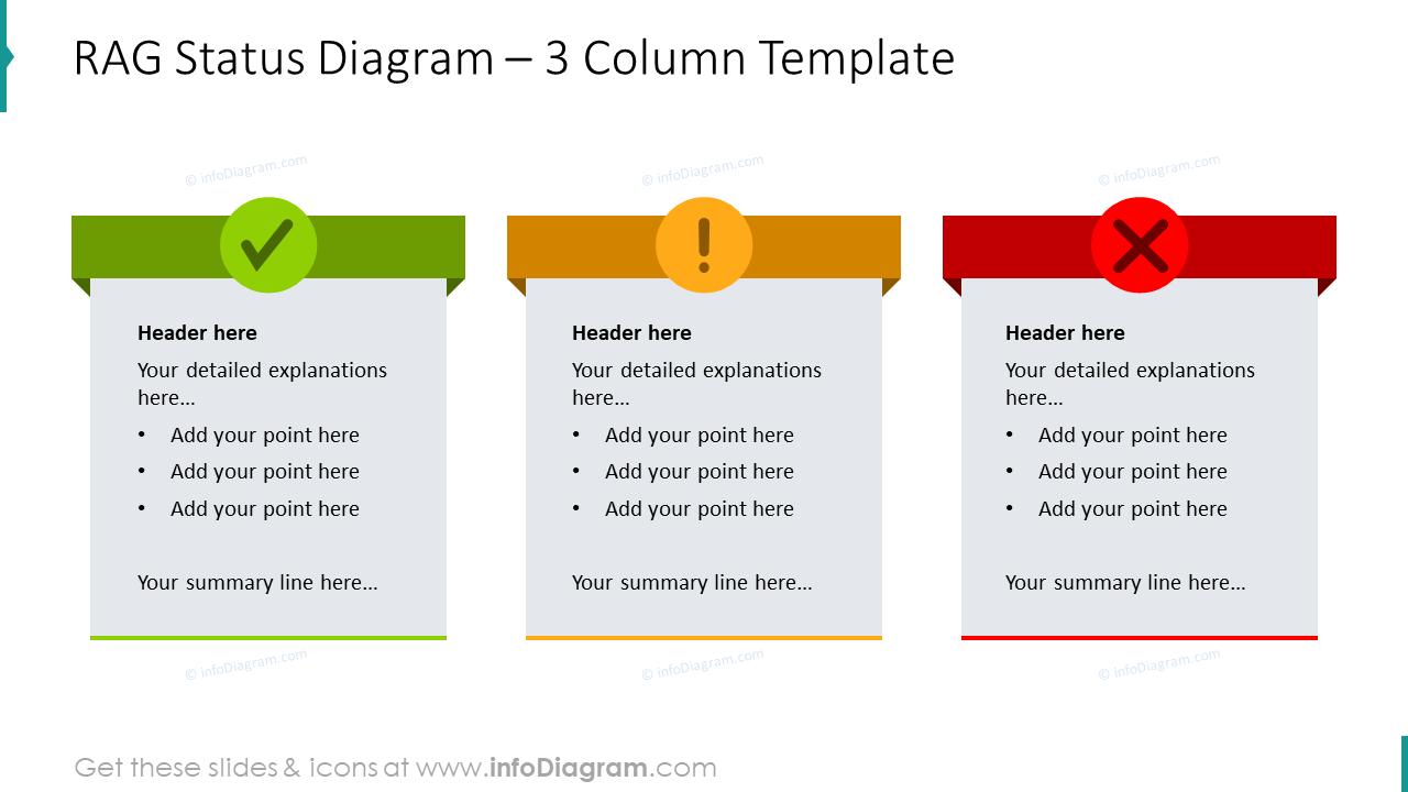 Three column template presenting RAG status diagram