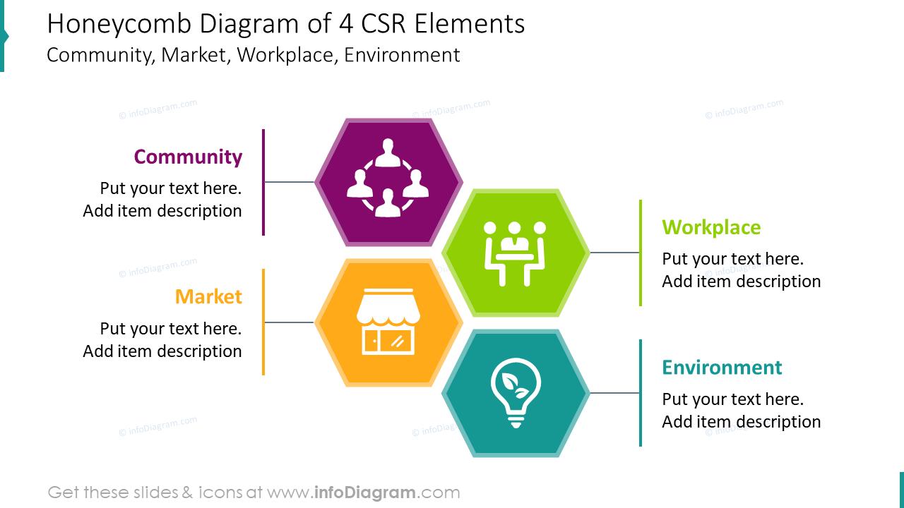 Honeycomb diagram for four CSR elements