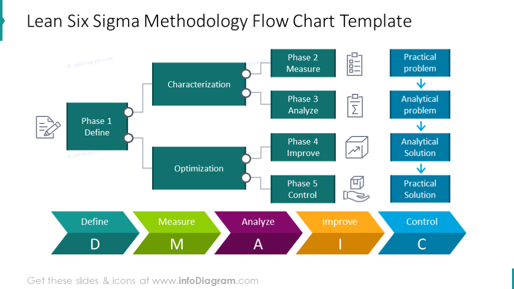 DMAIC colorful flowchart for presenting six sigma methodology