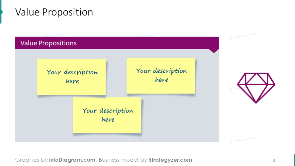 Example of the value proposition board illustrates with sticky notes