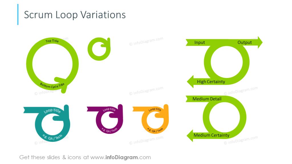 Example of the scrum loop variations