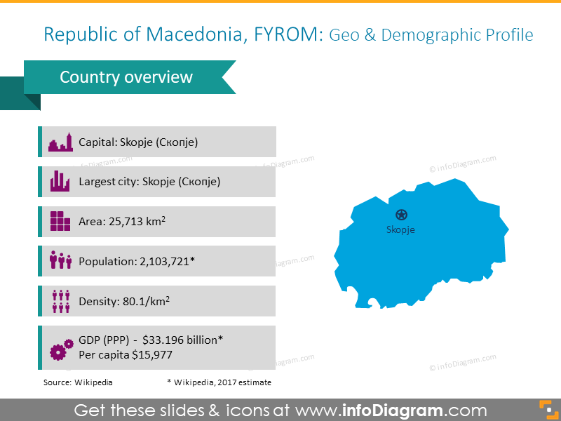Republic of Macedonia Profile