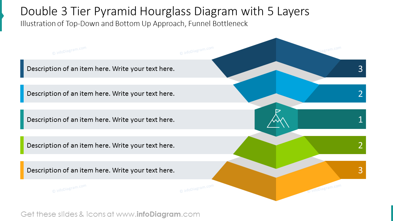 Double three tier pyramid hourglass diagram with five layers