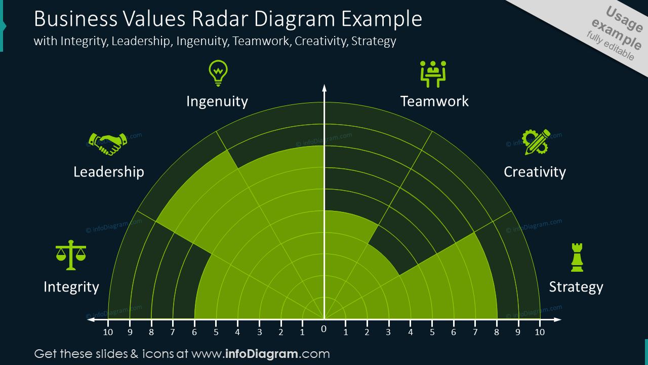 Business values radar diagram